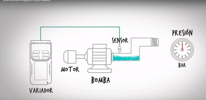 Variación de velocidad en bombas centrífugas
